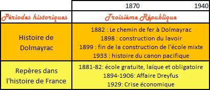 frise 3e république